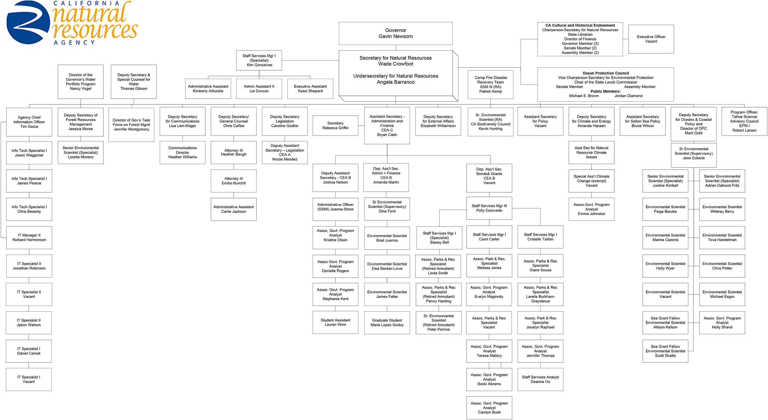 Image of Resources Agency Organizational Chart